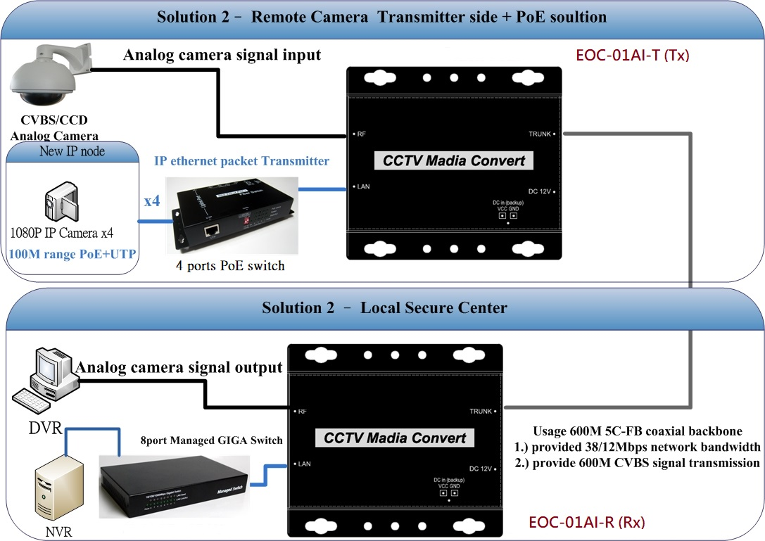Nissan Consult Diagram Eoc 01ai X Cctv Media Converter Mits Component System Corp If There Is Any Product Information Needed Please Contact Us Or Online